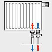 Speciální armatura pro připojení radiátoru v případě záměny přívodu a zpátečky