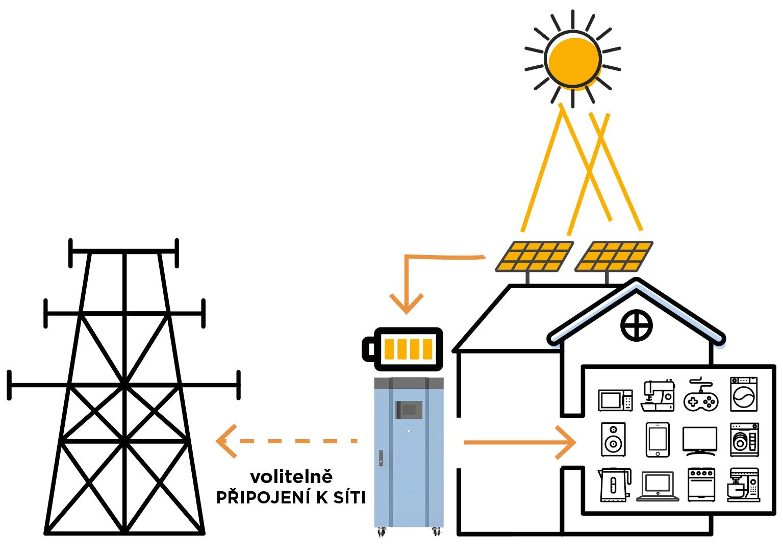 Montáže fotovoltaických systémů
